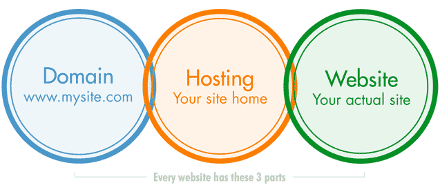 3 website circles